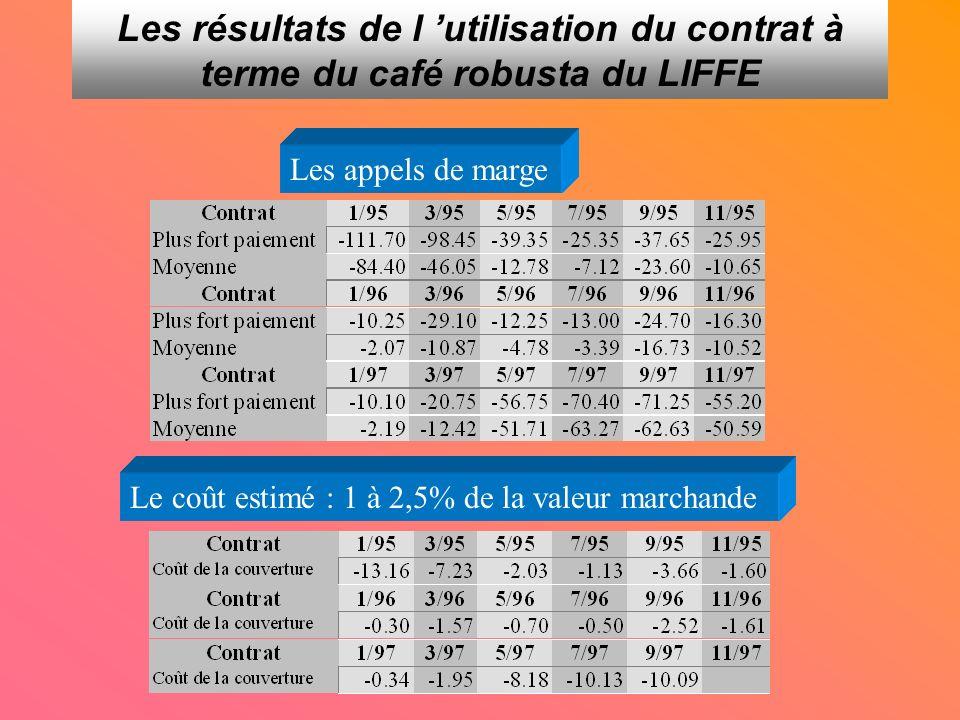 Les résultats de l utilisation du contrat à terme du café robusta du LIFFE Les appels de marge Le coût estimé : 1 à 2,5% de la valeur marchande