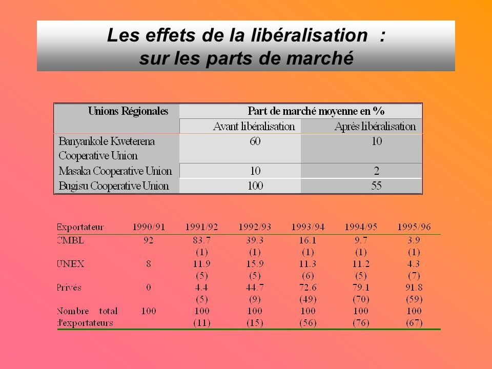 Les effets de la libéralisation : sur les parts de marché
