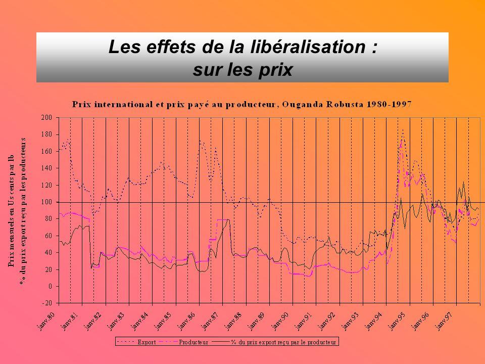 Indice des prix réels payés aux producteurs base 100 en 1990 Les effets de la libéralisation : sur les prix