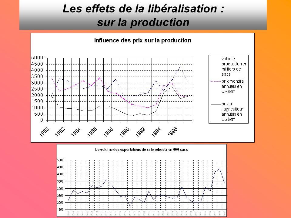 Les effets de la libéralisation : sur la production