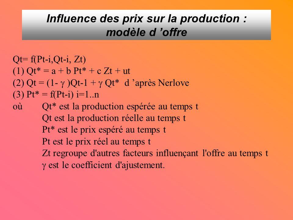 Influence des prix sur la production : modèle d offre Qt= f(Pt-i,Qt-i, Zt) (1) Qt* = a + b Pt* + c Zt + ut (2) Qt = (1- )Qt-1 + Qt* d après Nerlove (3) Pt* = f(Pt-i) i=1..n oùQt* est la production espérée au temps t Qt est la production réelle au temps t Pt* est le prix espéré au temps t Pt est le prix réel au temps t Zt regroupe d autres facteurs influençant l offre au temps t est le coefficient d ajustement.