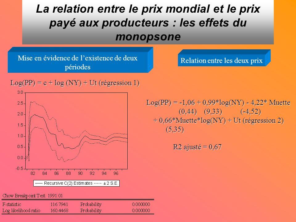 La relation entre le prix mondial et le prix payé aux producteurs : les effets du monopsone Mise en évidence de lexistence de deux périodes Log(PP) = c + log (NY) + Ut (régression 1) Relation entre les deux prix Log(PP) = -1,06 + 0,99*log(NY) - 4,22* Muette (0,44) (9,33) (-4,52) (0,44) (9,33) (-4,52) + 0,66*Muette*log(NY) + Ut (régression 2) (5,35) (5,35) R2 ajusté = 0,67