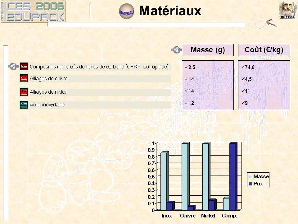 2,5 14 12 Masse (g)Coût (/kg) 74,6 4,5 11 9 Matériaux