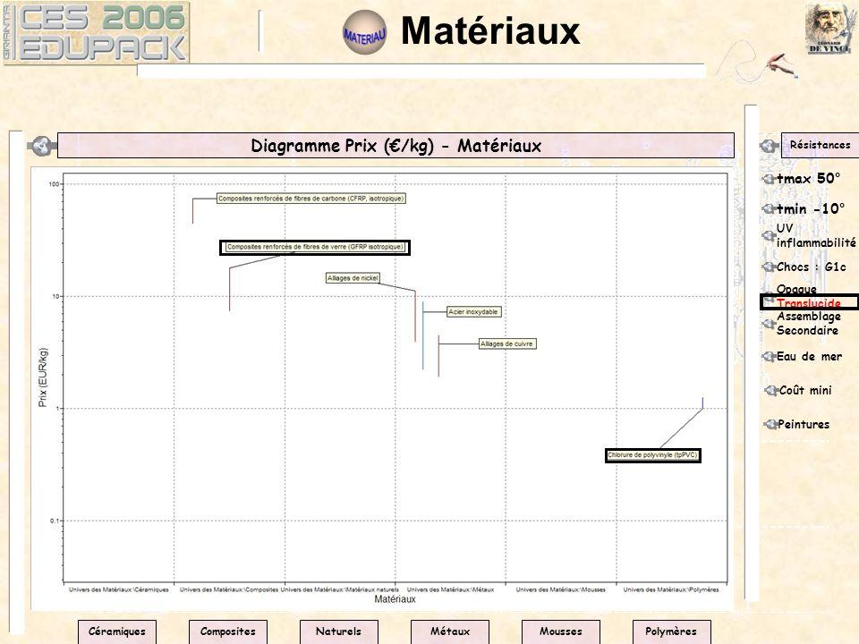 Diagramme Prix (/kg) - Matériaux Résistances tmax 50° CéramiquesPolymèresNaturelsMétauxMoussesComposites tmin -10° UV inflammabilité Chocs : G1c Opaqu