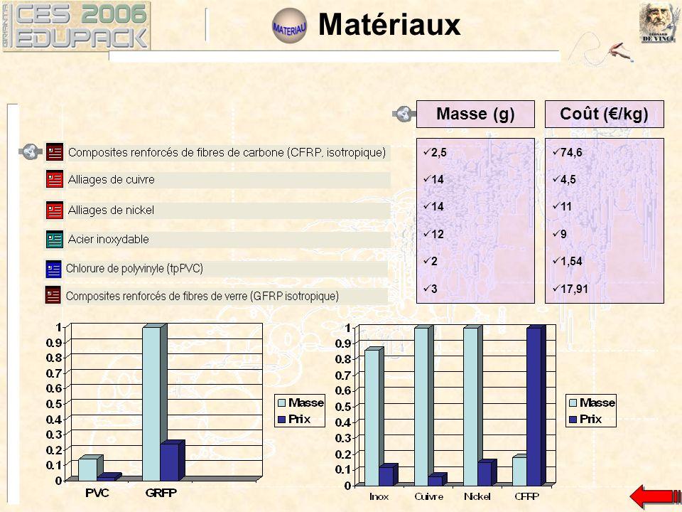 2,5 14 12 2 3 Masse (g)Coût (/kg) 74,6 4,5 11 9 1,54 17,91 Matériaux