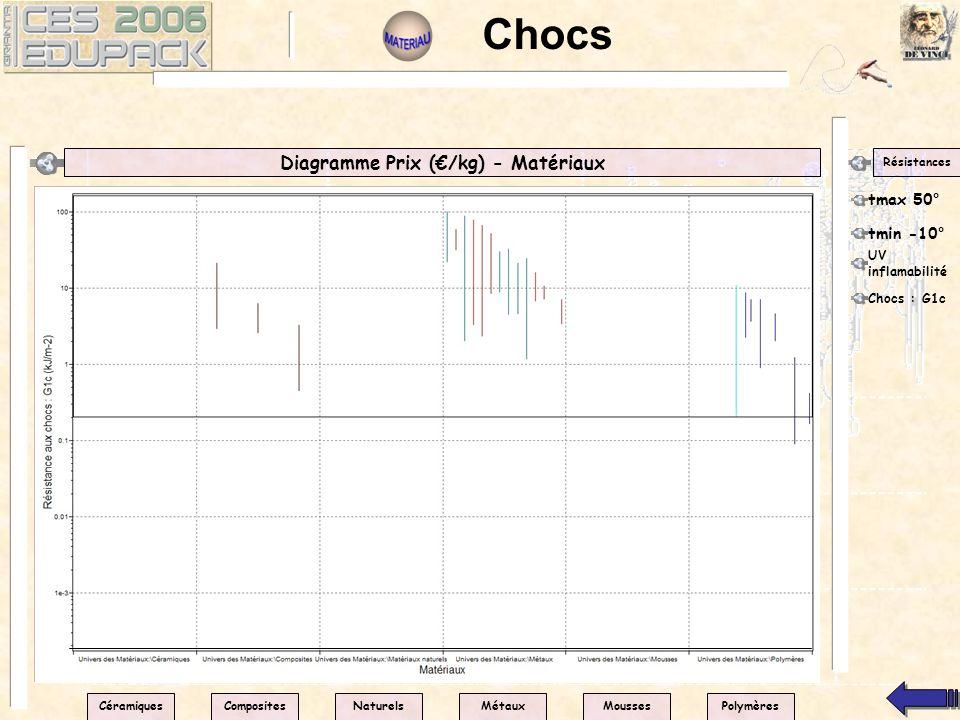 Chocs Diagramme Prix (/kg) - Matériaux Résistances tmax 50° CéramiquesPolymèresNaturelsMétauxMoussesComposites tmin -10° UV inflamabilité Chocs : G1c