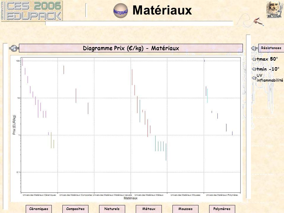 Matériaux Diagramme Prix (/kg) - Matériaux Résistances tmax 50° CéramiquesPolymèresNaturelsMétauxMoussesComposites tmin -10° UV inflammabilité