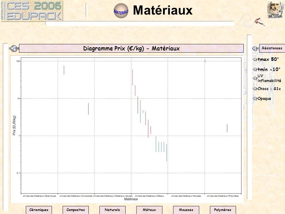Matériaux Diagramme Prix (/kg) - Matériaux Résistances tmax 50° CéramiquesPolymèresNaturelsMétauxMoussesComposites tmin -10° UV inflamabilité Chocs :