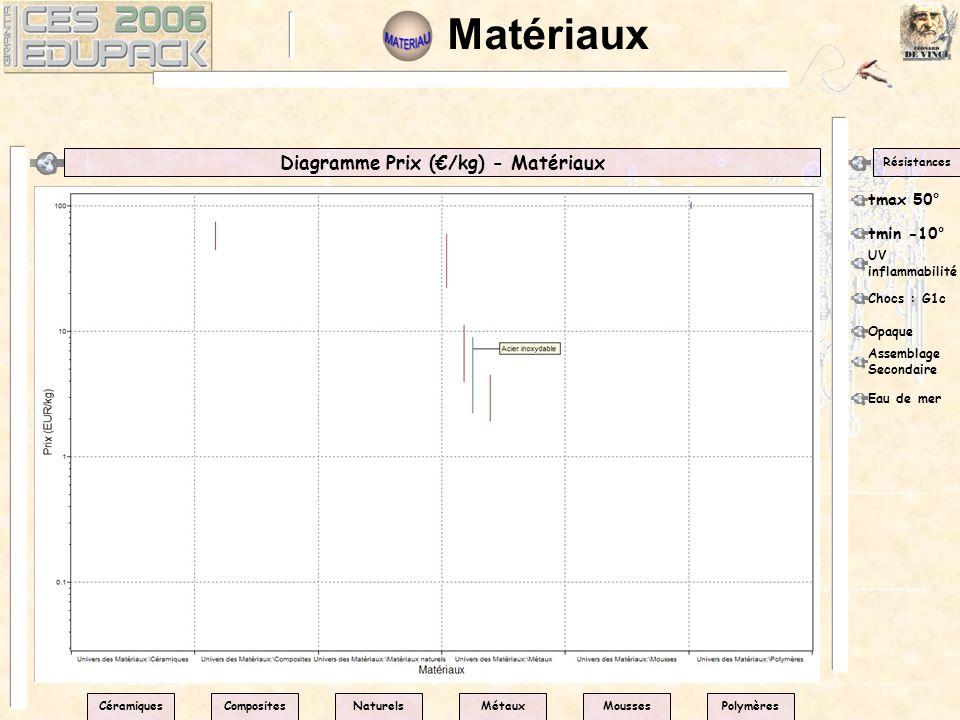 Matériaux Diagramme Prix (/kg) - Matériaux Résistances tmax 50° CéramiquesPolymèresNaturelsMétauxMoussesComposites tmin -10° UV inflammabilité Chocs :
