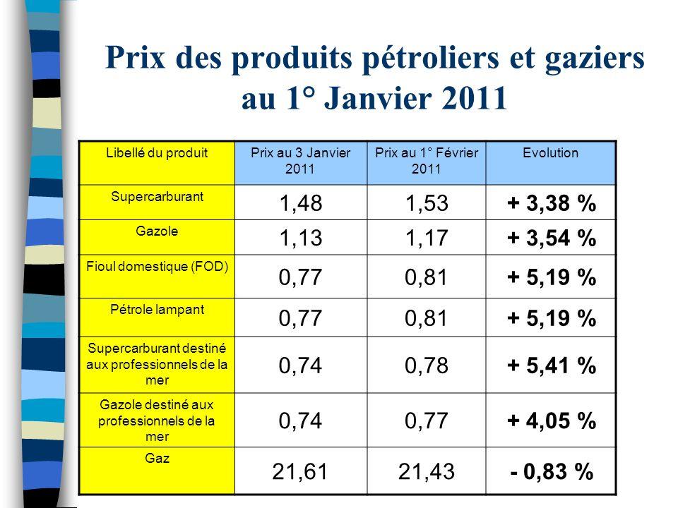 Prix des produits pétroliers et gaziers au 1° Janvier 2011 Libellé du produitPrix au 3 Janvier 2011 Prix au 1° Février 2011 Evolution Supercarburant 1
