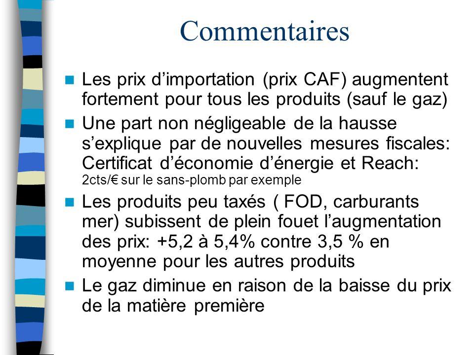 Commentaires Les prix dimportation (prix CAF) augmentent fortement pour tous les produits (sauf le gaz) Une part non négligeable de la hausse sexpliqu