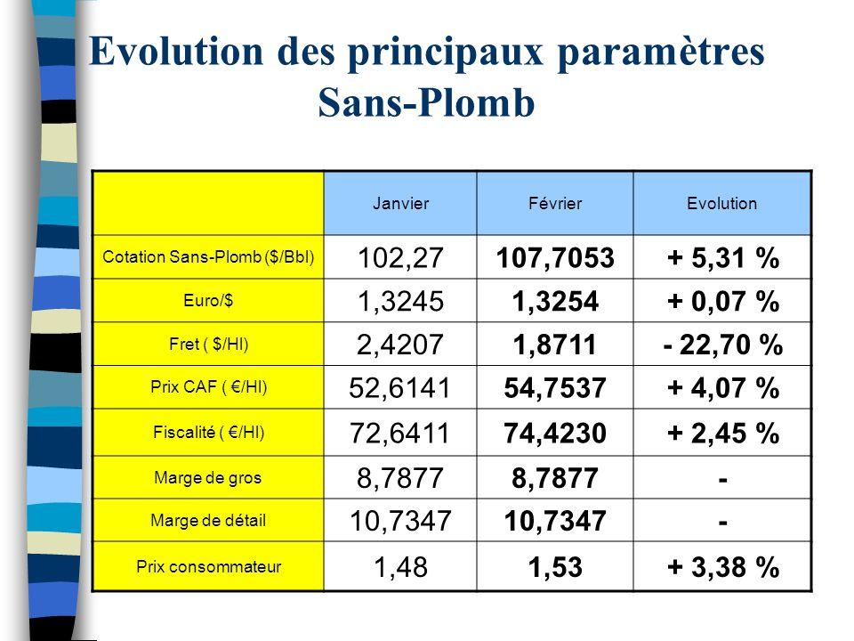 Evolution des principaux paramètres Gazole JanvierFévrierEvolution Cotation Gazole ($/Bbl) 104,03110,2793+ 6,01 % Euro/$ 1,32451,3254+ 0,07 % Fret ( $/Hl) 2,70921,8711- 22,70 % Prix CAF ( /Hl) 51,898754,3772+ 4,78 % Fiscalité ( /Hl) 38,745940,0699+ 3,42 % Marge de gros 8,7877 - Marge de détail 10,7347 - Prix consommateur 1,131,17+ 3,54 %