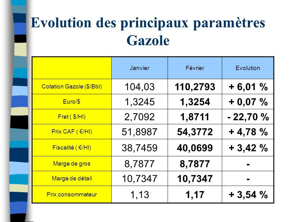 Evolution des principaux paramètres Gazole JanvierFévrierEvolution Cotation Gazole ($/Bbl) 104,03110,2793+ 6,01 % Euro/$ 1,32451,3254+ 0,07 % Fret ( $