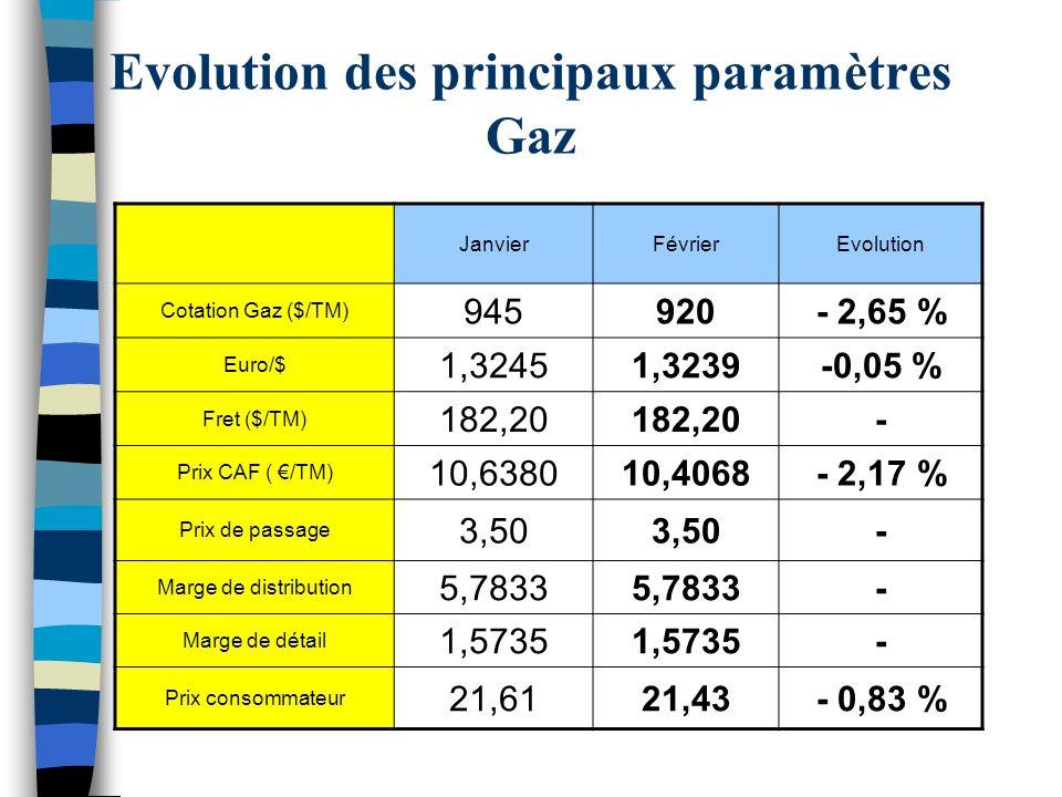 Evolution des principaux paramètres Gaz JanvierFévrierEvolution Cotation Gaz ($/TM) 945920- 2,65 % Euro/$ 1,32451,3239-0,05 % Fret ($/TM) 182,20 - Pri