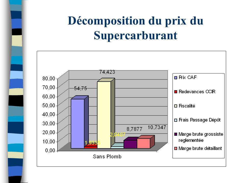 Décomposition du prix du Gazole (cent /litre)