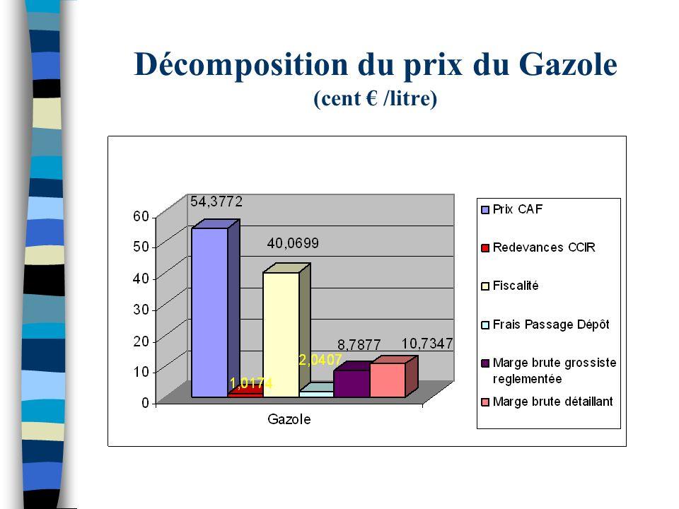 Décomposition du prix du Gaz ( / bouteille)