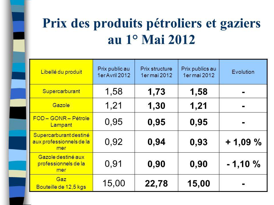 Prix des produits pétroliers et gaziers au 1° Mai 2012 Libellé du produit Prix public au 1er Avril 2012 Prix structure 1er mai 2012 Prix publics au 1e