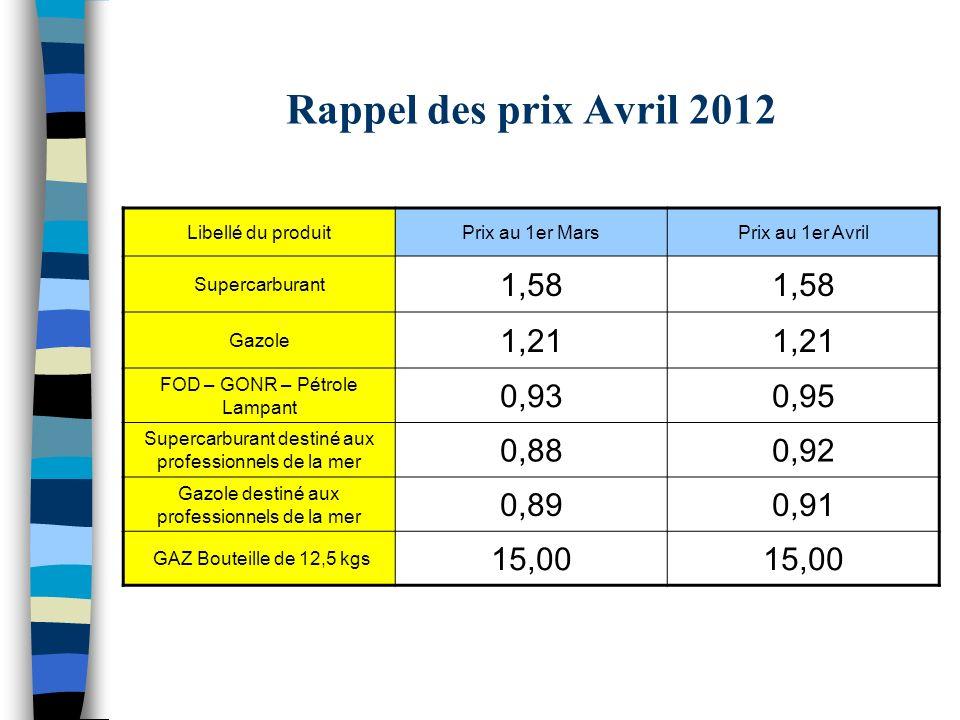 Rappel des prix Avril 2012 Libellé du produitPrix au 1er MarsPrix au 1er Avril Supercarburant 1,58 Gazole 1,21 FOD – GONR – Pétrole Lampant 0,930,95 S