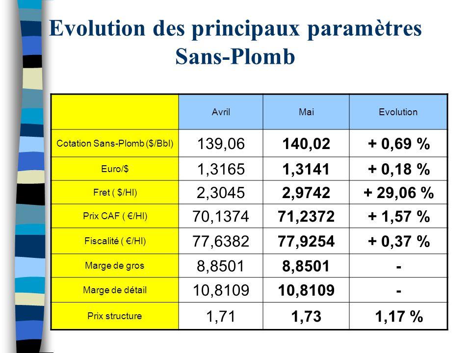 Evolution des principaux paramètres Sans-Plomb AvrilMaiEvolution Cotation Sans-Plomb ($/Bbl) 139,06140,02+ 0,69 % Euro/$ 1,31651,3141+ 0,18 % Fret ( $/Hl) 2,30452,9742+ 29,06 % Prix CAF ( /Hl) 70,137471,2372+ 1,57 % Fiscalité ( /Hl) 77,638277,9254+ 0,37 % Marge de gros 8,8501 - Marge de détail 10,8109 - Prix structure 1,711,731,17 %