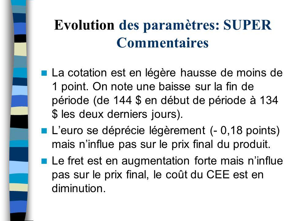Evolution des paramètres: SUPER Commentaires La cotation est en légère hausse de moins de 1 point. On note une baisse sur la fin de période (de 144 $