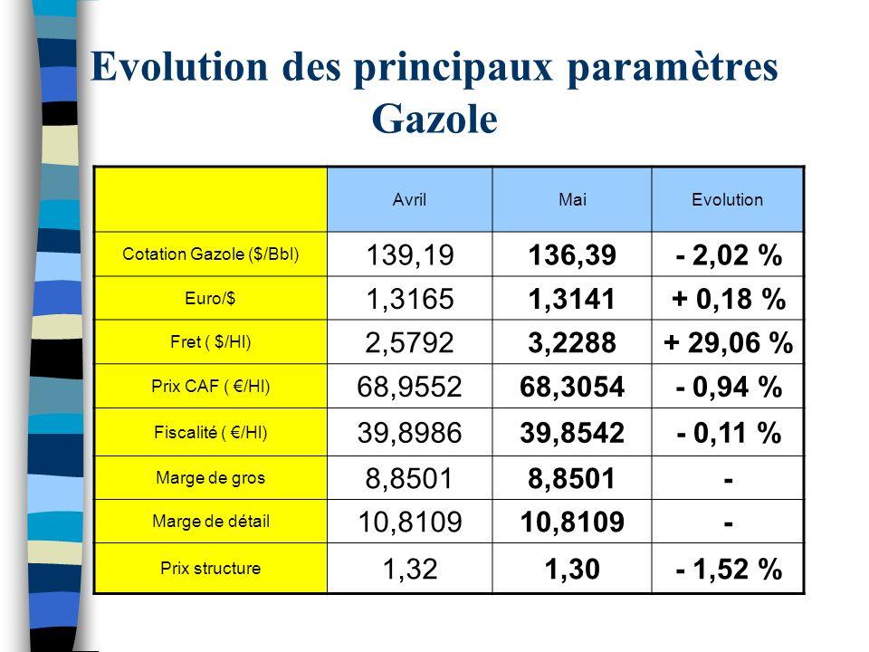 Evolution des principaux paramètres Gazole AvrilMaiEvolution Cotation Gazole ($/Bbl) 139,19136,39- 2,02 % Euro/$ 1,31651,3141+ 0,18 % Fret ( $/Hl) 2,57923,2288+ 29,06 % Prix CAF ( /Hl) 68,955268,3054- 0,94 % Fiscalité ( /Hl) 39,898639,8542- 0,11 % Marge de gros 8,8501 - Marge de détail 10,8109 - Prix structure 1,321,30- 1,52 %
