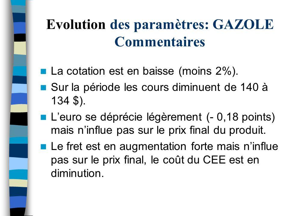 Evolution des paramètres: GAZOLE Commentaires La cotation est en baisse (moins 2%). Sur la période les cours diminuent de 140 à 134 $). Leuro se dépré