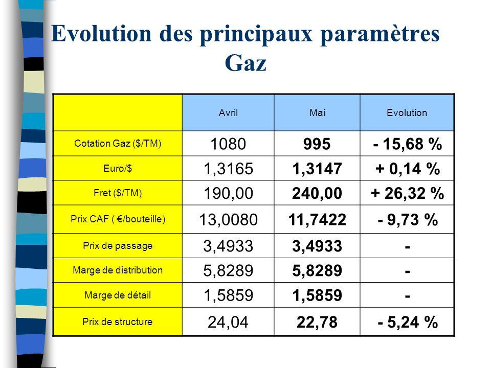 Evolution des principaux paramètres Gaz AvrilMaiEvolution Cotation Gaz ($/TM) 1080995- 15,68 % Euro/$ 1,31651,3147+ 0,14 % Fret ($/TM) 190,00240,00+ 26,32 % Prix CAF ( /bouteille) 13,008011,7422- 9,73 % Prix de passage 3,4933 - Marge de distribution 5,8289 - Marge de détail 1,5859 - Prix de structure 24,0422,78- 5,24 %