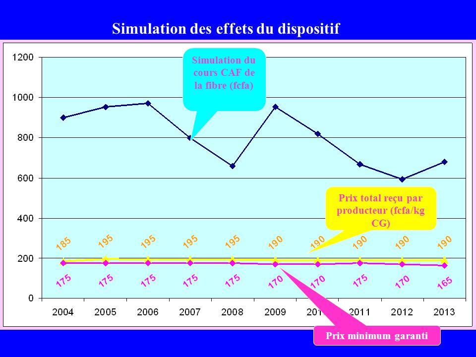 Simulation du cours CAF de la fibre (fcfa) Prix total reçu par producteur (fcfa/kg CG) Simulation des effets du dispositif Prix minimum garanti