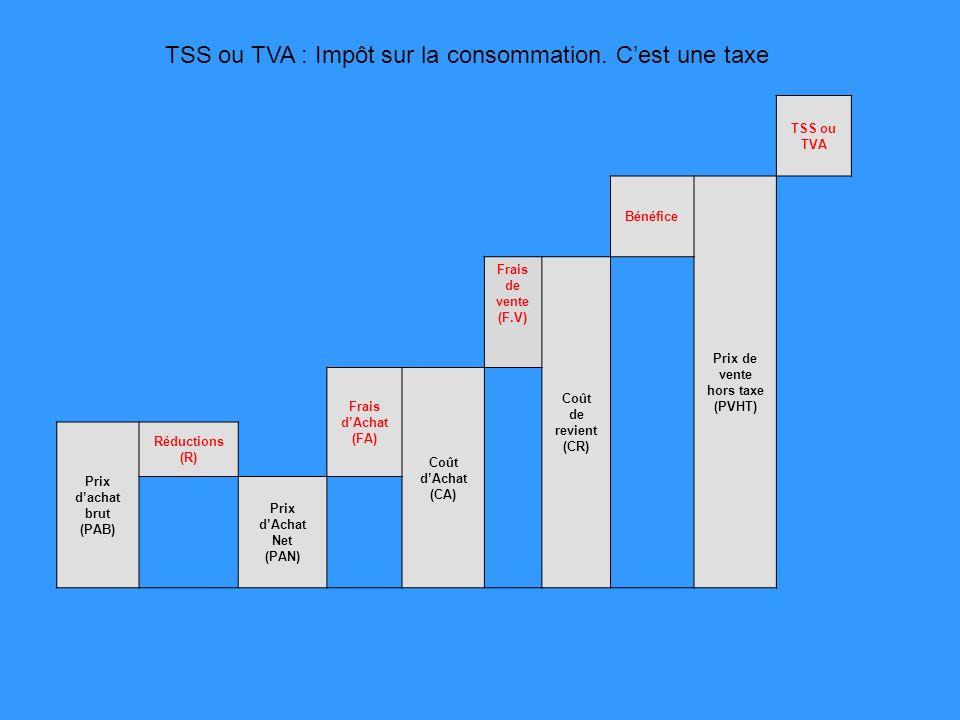 TSS ou TVA Bénéfice Prix de vente hors taxe (PVHT) Frais de vente (F.V) Coût de revient (CR) Frais dAchat (FA) Coût dAchat (CA) Prix dachat brut (PAB) Réductions (R) Prix dAchat Net (PAN) TSS ou TVA : Impôt sur la consommation.
