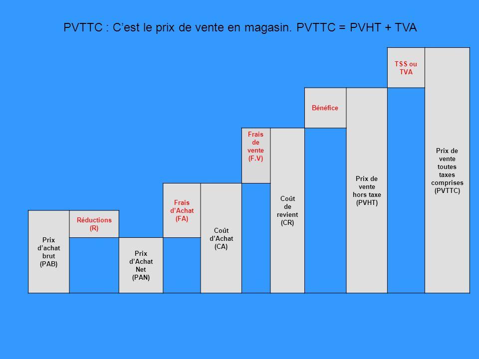 TSS ou TVA Prix de vente toutes taxes comprises (PVTTC) Bénéfice Prix de vente hors taxe (PVHT) Frais de vente (F.V) Coût de revient (CR) Frais dAchat (FA) Coût dAchat (CA) Prix dachat brut (PAB) Réductions (R) Prix dAchat Net (PAN) PVTTC : Cest le prix de vente en magasin.