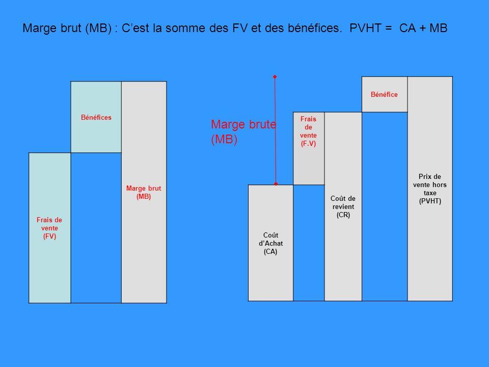 Bénéfices Marge brut (MB) Frais de vente (FV) Marge brut (MB) : Cest la somme des FV et des bénéfices. Bénéfice Prix de vente hors taxe (PVHT) Frais d