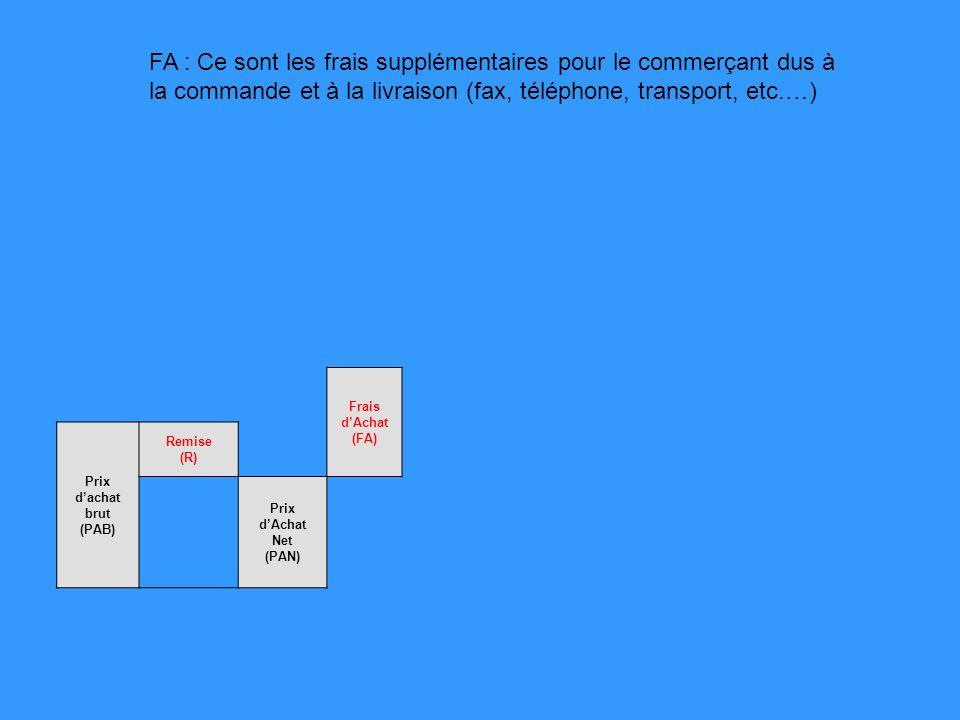 Frais dAchat (FA) Prix dachat brut (PAB) Remise (R) Prix dAchat Net (PAN) FA : Ce sont les frais supplémentaires pour le commerçant dus à la commande et à la livraison (fax, téléphone, transport, etc.…)