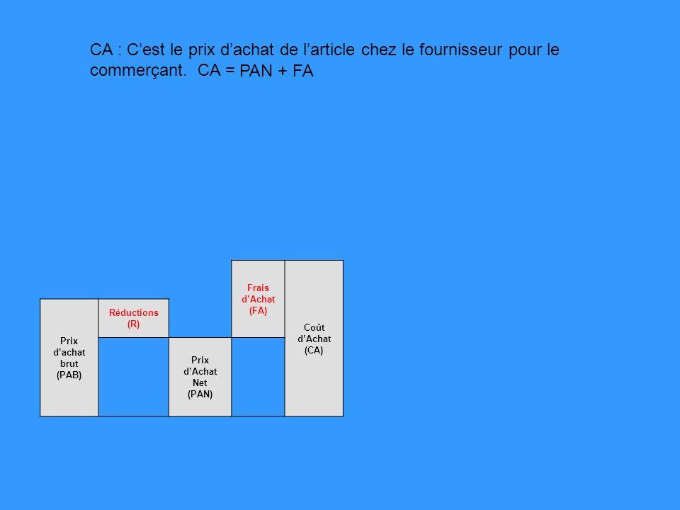 Frais de vente (F.V) Frais dAchat (FA) Coût dAchat (CA) Prix dachat brut (PAB) Réductions (R) Prix dAchat Net (PAN) FV : Ce sont les frais de distribution (publicité) et les frais généraux (loyer, électricité, salaires, etc...) du magasin.