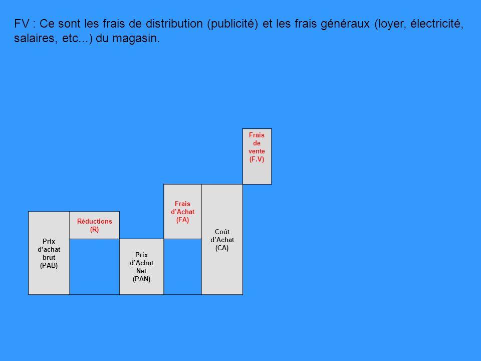 Frais de vente (F.V) Frais dAchat (FA) Coût dAchat (CA) Prix dachat brut (PAB) Réductions (R) Prix dAchat Net (PAN) FV : Ce sont les frais de distribu