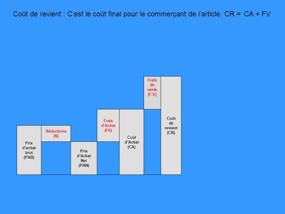 Frais de vente (F.V) Coût de revient (CR) Frais dAchat (FA) Coût dAchat (CA) Prix dachat brut (PAB) Réductions (R) Prix dAchat Net (PAN) Coût de revient : Cest le coût final pour le commerçant de larticle.