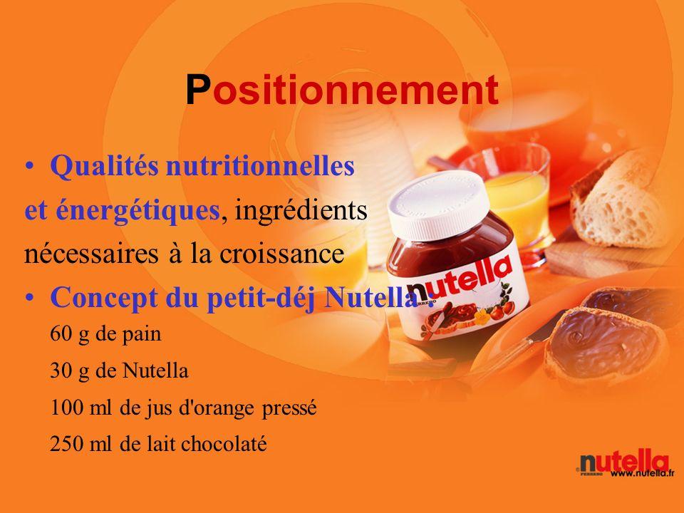 Positionnement Qualités nutritionnelles et énergétiques, ingrédients nécessaires à la croissance Concept du petit-déj Nutella : 60 g de pain 30 g de N