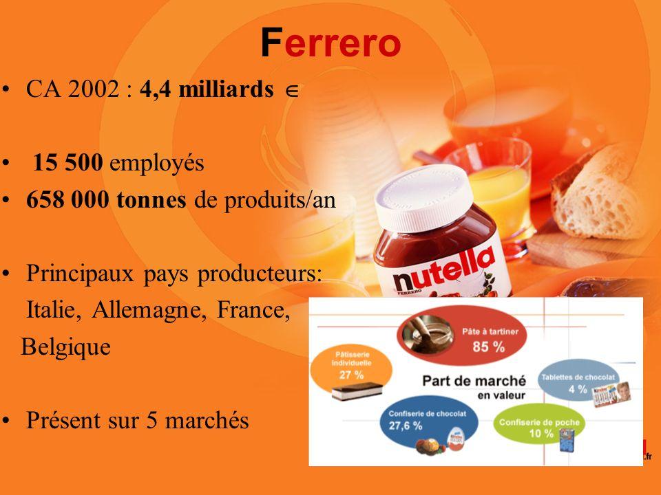 Ferrero CA 2002 : 4,4 milliards 15 500 employés 658 000 tonnes de produits/an Principaux pays producteurs: Italie, Allemagne, France, Belgique Présent