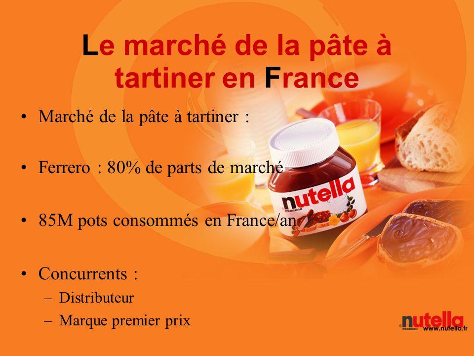 Le marché de la pâte à tartiner en France Marché de la pâte à tartiner : Ferrero : 80% de parts de marché 85M pots consommés en France/an Concurrents