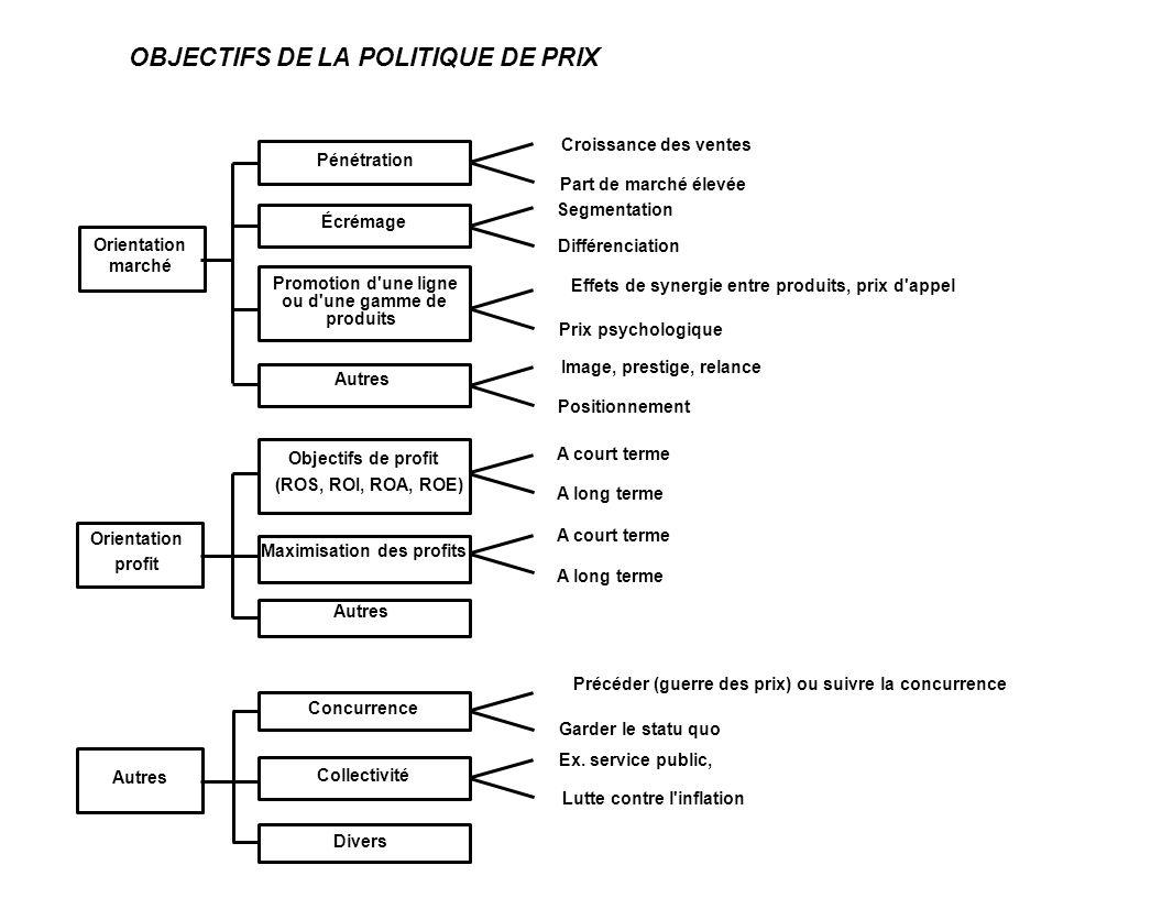 OBJECTIFS DE LA POLITIQUE DE PRIX Croissance des ventes Part de marché élevée Segmentation Différenciation Effets de synergie entre produits, prix d'a