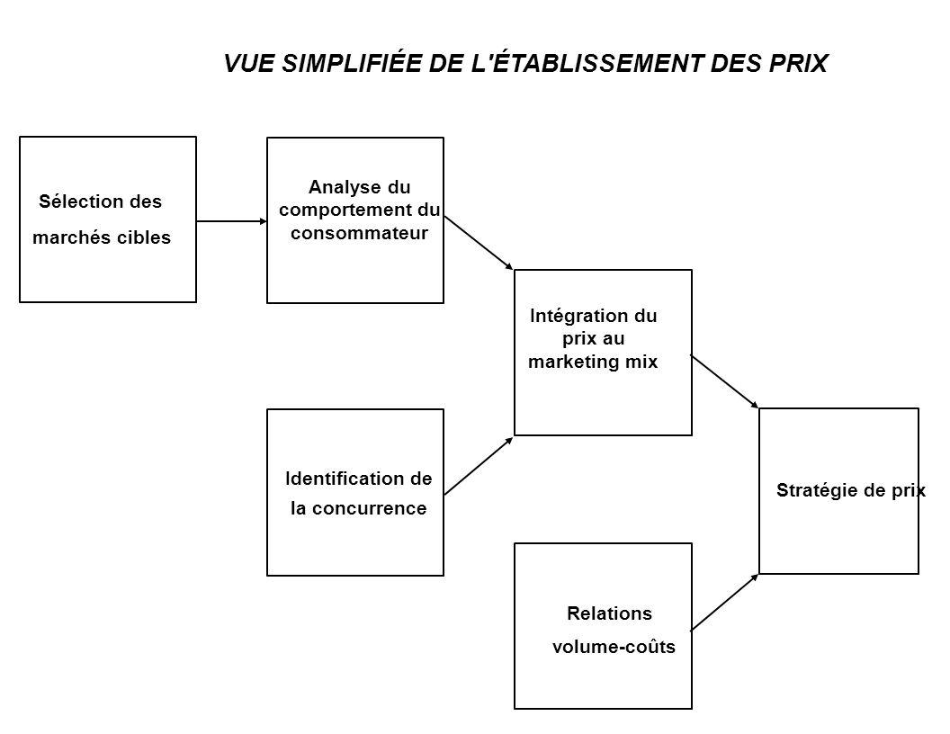 Sélection des marchés cibles Analyse du comportement du consommateur Identification de la concurrence Intégration du prix au marketing mix Relations v