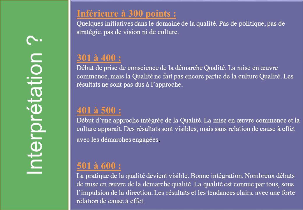Interprétation ? Inférieure à 300 points : Quelques initiatives dans le domaine de la qualité. Pas de politique, pas de stratégie, pas de vision ni de