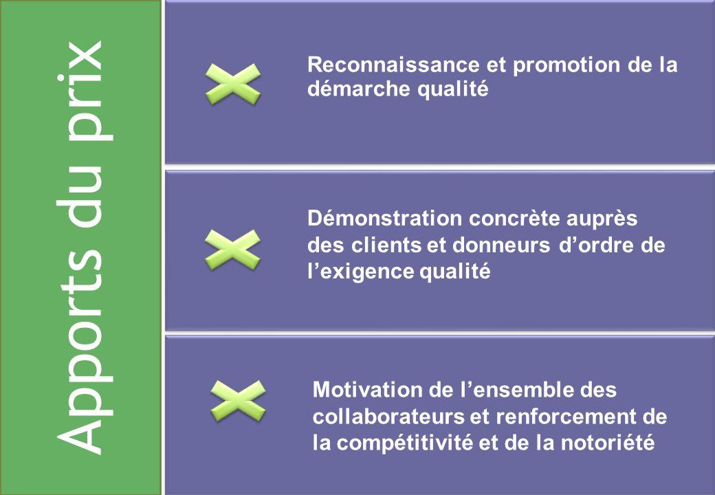Apports du prix Reconnaissance et promotion de la démarche qualité Démonstration concrète auprès des clients et donneurs dordre de lexigence qualité M
