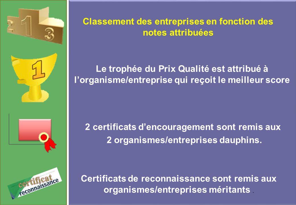 Certificats de reconnaissance sont remis aux organismes/entreprises méritants. Classement des entreprises en fonction des notes attribuées Le trophée
