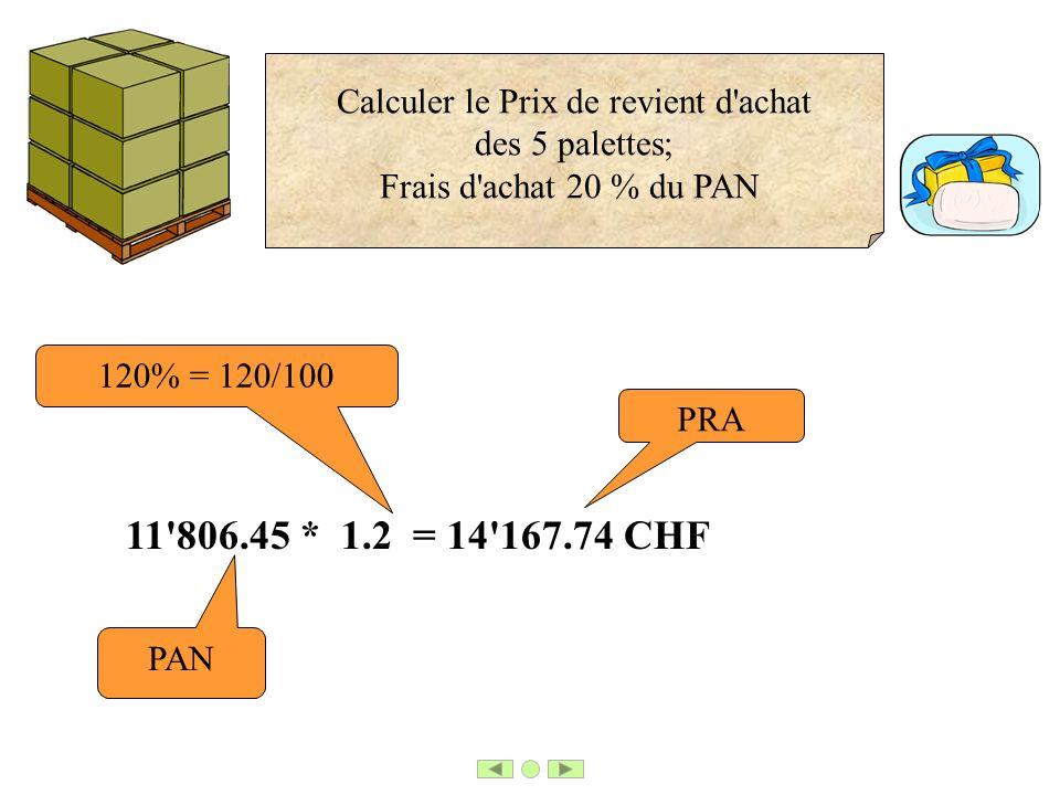 11'806.45 * 1.2 = 14'167.74 CHF 120% = 120/100 PRA PAN Calculer le Prix de revient d'achat des 5 palettes; Frais d'achat 20 % du PAN