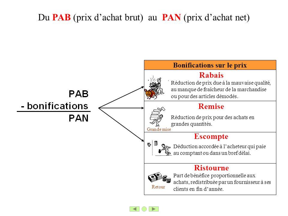 Bonifications sur le prix Du PAB (prix dachat brut) au PAN (prix dachat net) Remise Escompte Rabais Réduction de prix due à la mauvaise qualité, au ma
