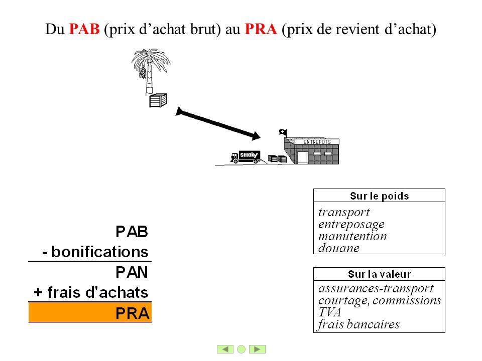Du PAB (prix dachat brut) au PRA (prix de revient dachat) transport entreposage manutention douane assurances-transport courtage, commissions TVA frai