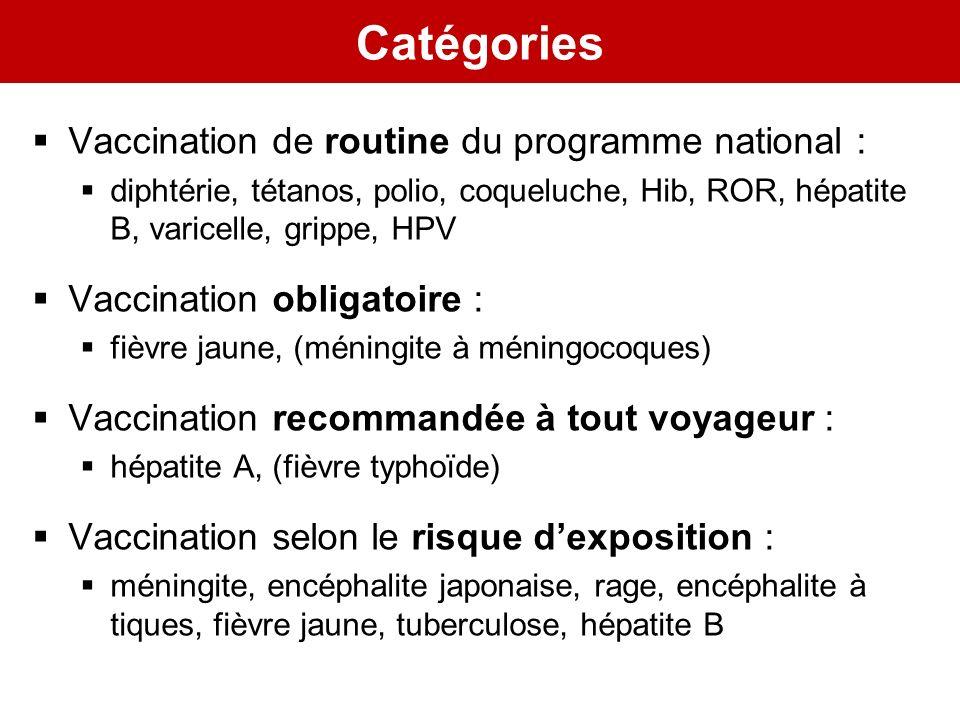 Catégories Vaccination de routine du programme national : diphtérie, tétanos, polio, coqueluche, Hib, ROR, hépatite B, varicelle, grippe, HPV Vaccinat