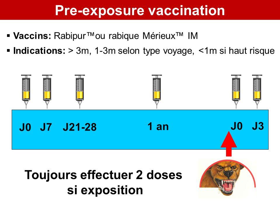 Pre-exposure vaccination J7 J0 1 an J21-28 J0 J3 Toujours effectuer 2 doses si exposition Vaccins: Rabipurou rabique Mérieux IM Indications: > 3m, 1-3