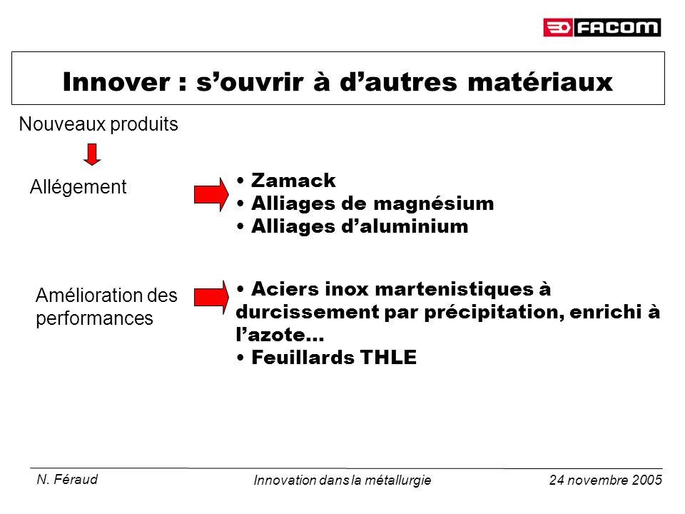 24 novembre 2005 N. Féraud Innovation dans la métallurgie Innover : souvrir à dautres matériaux Zamack Alliages de magnésium Alliages daluminium Allég