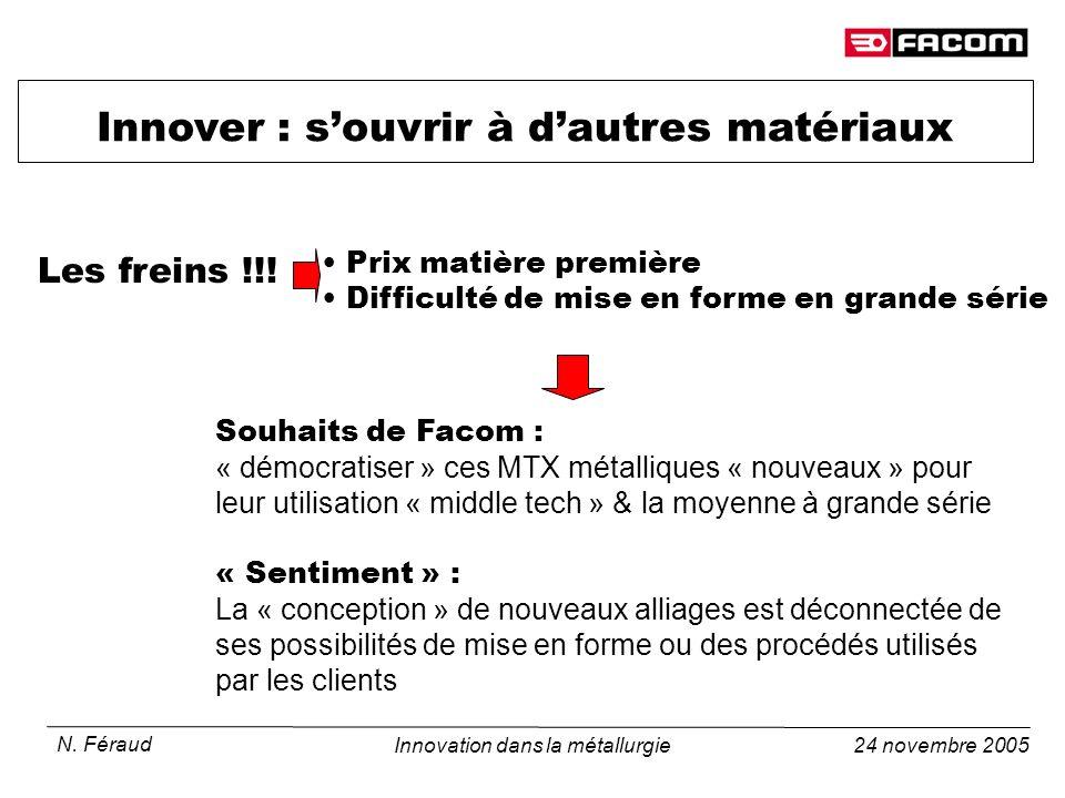 24 novembre 2005 N. Féraud Innovation dans la métallurgie Innover : souvrir à dautres matériaux Prix matière première Difficulté de mise en forme en g